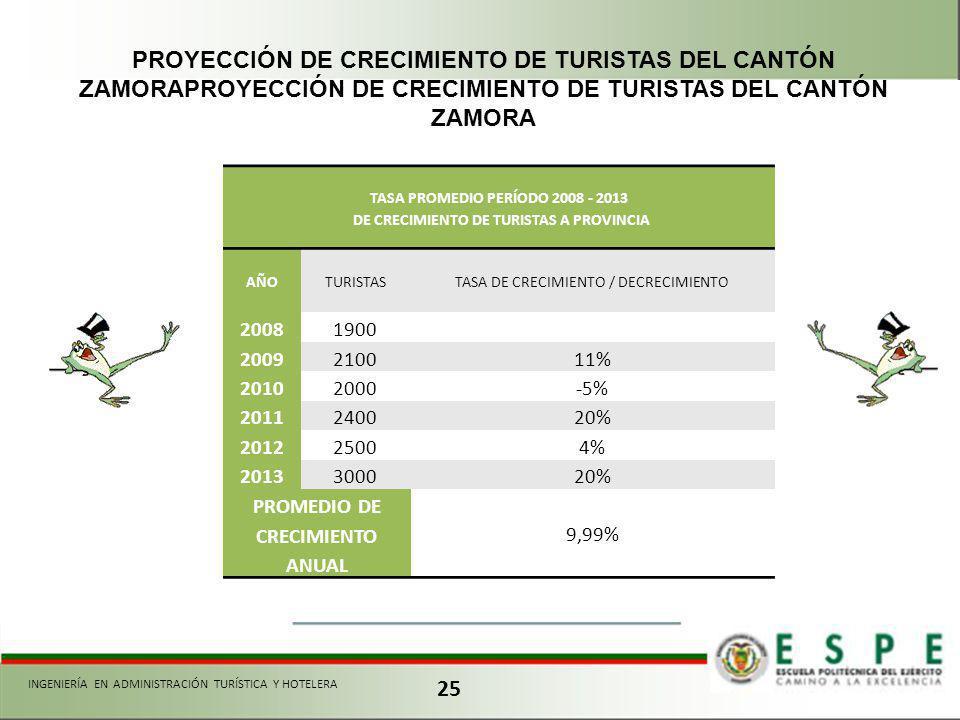 25 INGENIERÍA EN ADMINISTRACIÓN TURÍSTICA Y HOTELERA PROYECCIÓN DE CRECIMIENTO DE TURISTAS DEL CANTÓN ZAMORAPROYECCIÓN DE CRECIMIENTO DE TURISTAS DEL CANTÓN ZAMORA TASA PROMEDIO PERÍODO 2008 - 2013 DE CRECIMIENTO DE TURISTAS A PROVINCIA AÑOTURISTASTASA DE CRECIMIENTO / DECRECIMIENTO 20081900 2009210011% 20102000-5% 2011240020% 201225004% 2013300020% PROMEDIO DE CRECIMIENTO ANUAL 9,99%