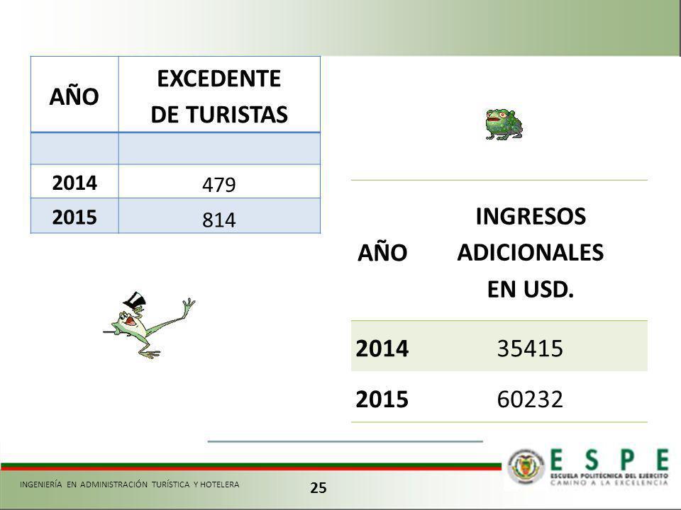 25 INGENIERÍA EN ADMINISTRACIÓN TURÍSTICA Y HOTELERA AÑO EXCEDENTE DE TURISTAS 2014 479 2015 814 AÑO INGRESOS ADICIONALES EN USD. 201435415 201560232
