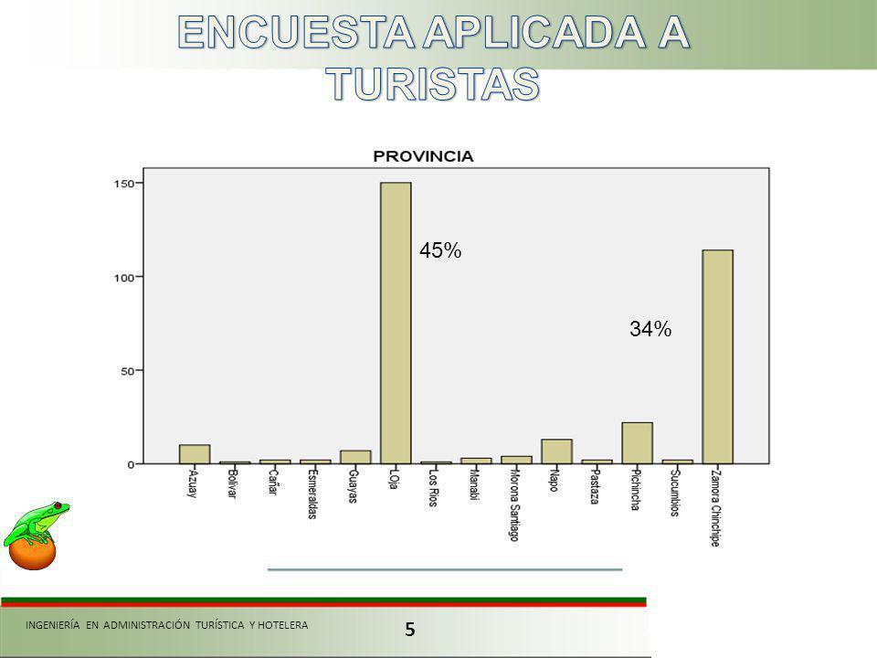 5 INGENIERÍA EN ADMINISTRACIÓN TURÍSTICA Y HOTELERA 45% 34%