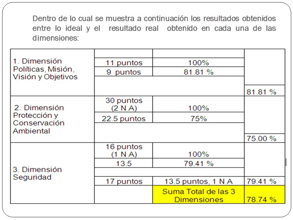 Dentro de lo cual se muestra a continuación los resultados obtenidos entre lo ideal y el resultado real obtenido en cada una de las dimensiones: