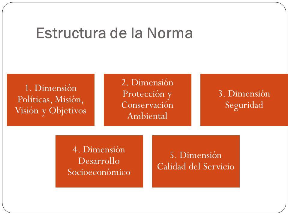 Estructura de la Norma 1. Dimensión Políticas, Misión, Visión y Objetivos 2. Dimensión Protección y Conservación Ambiental 3. Dimensión Seguridad 4. D
