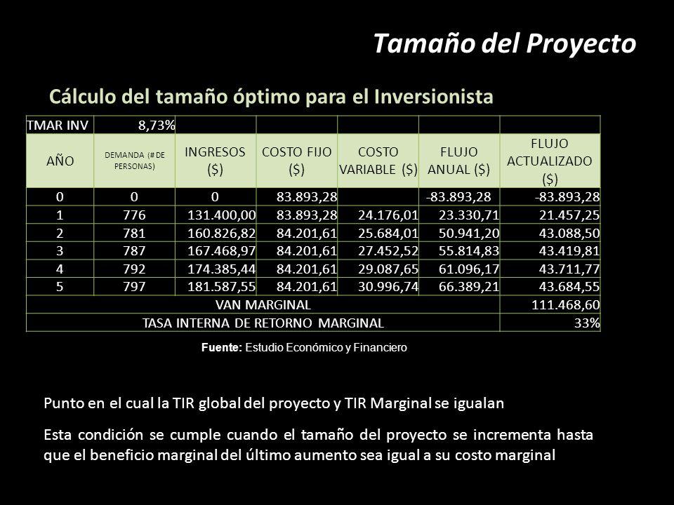 Tamaño del Proyecto Cálculo del tamaño óptimo para el Inversionista Fuente: Estudio Económico y Financiero Punto en el cual la TIR global del proyecto