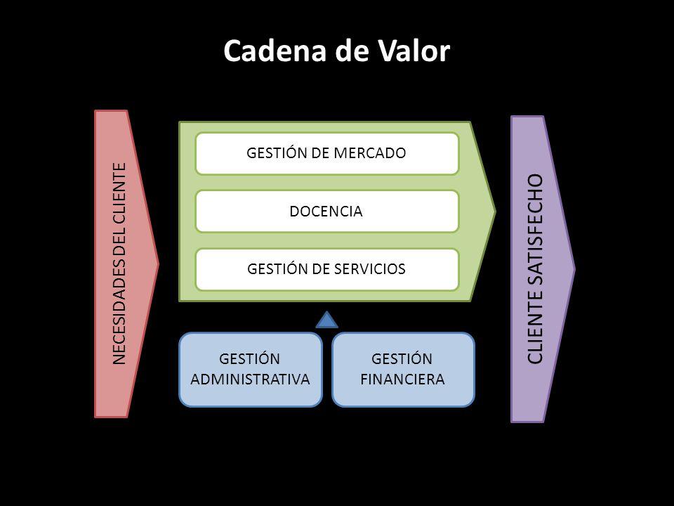 Cadena de Valor NECESIDADES DEL CLIENTE GESTIÓN DE MERCADO GESTIÓN DE SERVICIOS DOCENCIA GESTIÓN ADMINISTRATIVA GESTIÓN FINANCIERA CLIENTE SATISFECHO