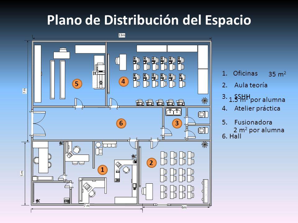 Plano de Distribución del Espacio 5 2 1 3 4 6 1.Oficinas 6. Hall 2. Aula teoría 3. SSHH 4. Atelier práctica 5. Fusionadora 35 m 2 1.5 m 2 por alumna 2