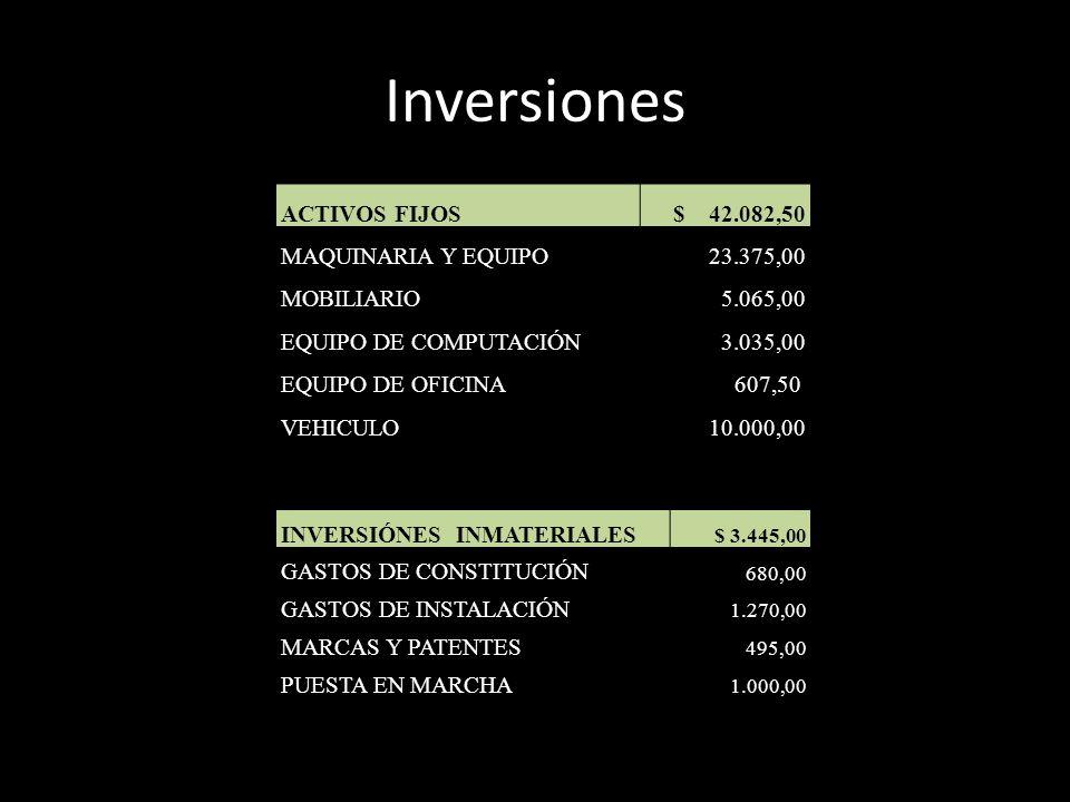 Inversiones ACTIVOS FIJOS$ 42.082,50 MAQUINARIA Y EQUIPO 23.375,00 MOBILIARIO 5.065,00 EQUIPO DE COMPUTACIÓN 3.035,00 EQUIPO DE OFICINA607,50 VEHICULO
