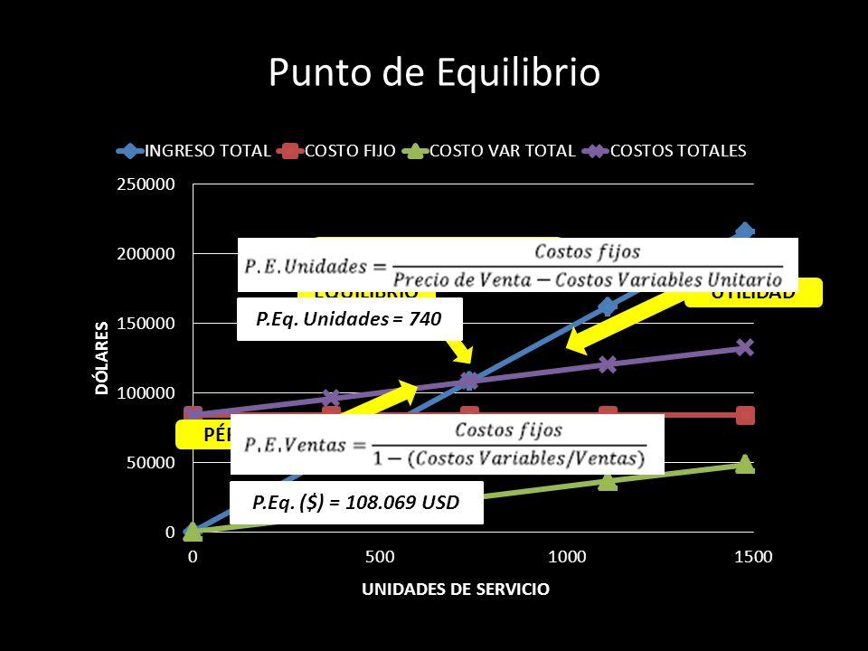 Punto de Equilibrio PÉRDIDA UTILIDADEQUILIBRIO INGRESOS = COSTOS P.Eq. Unidades = 740 P.Eq. ($) = 108.069 USD