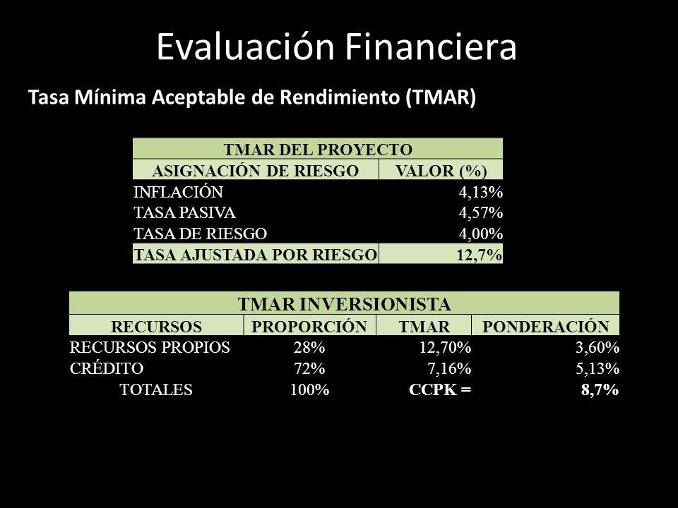 Evaluación Financiera Tasa Mínima Aceptable de Rendimiento (TMAR) TMAR DEL PROYECTO ASIGNACIÓN DE RIESGOVALOR (%) INFLACIÓN4,13% TASA PASIVA4,57% TASA