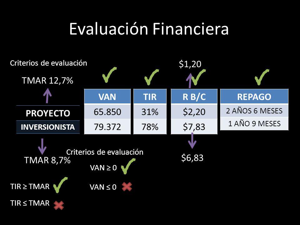 Evaluación Financiera PROYECTO INVERSIONISTA VAN 65.850 79.372 TIR 31% 78% R B/C $2,20 $7,83 REPAGO 2 AÑOS 6 MESES 1 AÑO 9 MESES VAN 0 Criterios de ev