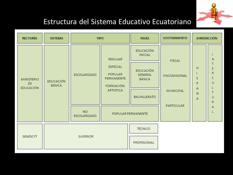 SOSTENIMIENTO RECTORÍASISTEMATIPONIVELJURISDICCIÓN MINISTERIO DE EDUCACIÓN EDUCACIÓN BÁSICA ESCOLARIZADO REGULAR ESPECIAL POPULAR PERMANENTE FORMACIÓN