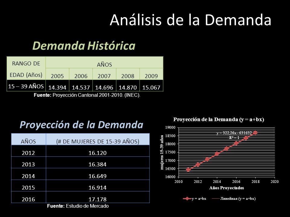 Demanda Histórica RANGO DE EDAD (Años) AÑOS 20052006200720082009 15 – 39 AÑOS14.39414.53714.69614.87015.067 Fuente: Proyección Cantonal 2001-2010. (IN