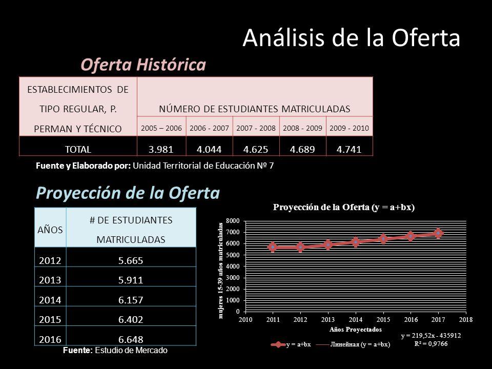 ESTABLECIMIENTOS DE TIPO REGULAR, P. PERMAN Y TÉCNICO NÚMERO DE ESTUDIANTES MATRICULADAS 2005 – 20062006 - 20072007 - 20082008 - 20092009 - 2010 TOTAL