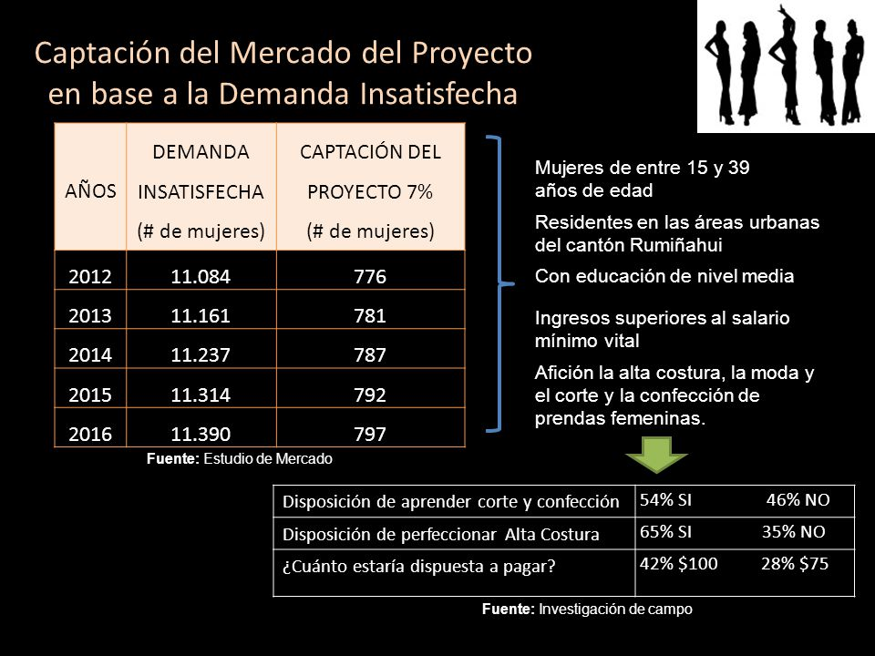 Captación del Mercado del Proyecto en base a la Demanda Insatisfecha AÑOS DEMANDA INSATISFECHA (# de mujeres) CAPTACIÓN DEL PROYECTO 7% (# de mujeres)