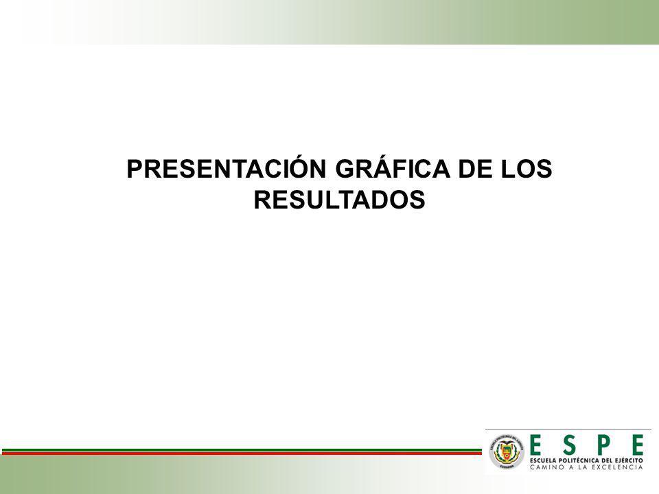 PRESENTACIÓN GRÁFICA DE LOS RESULTADOS