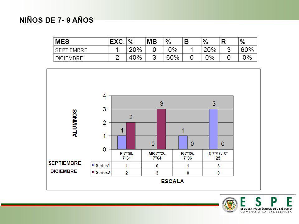 NIÑOS DE 7- 9 AÑOS MESEXC.%MB%B%R% SEPTIEMBRE 120%00%120%360% DICIEMBRE 240%360%00%0