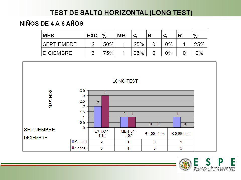 NIÑOS DE 4 A 6 AÑOS TEST DE SALTO HORIZONTAL (LONG TEST) MESEXC%MB%B%R% SEPTIEMBRE250%125%00%125% DICIEMBRE375%125%00%0