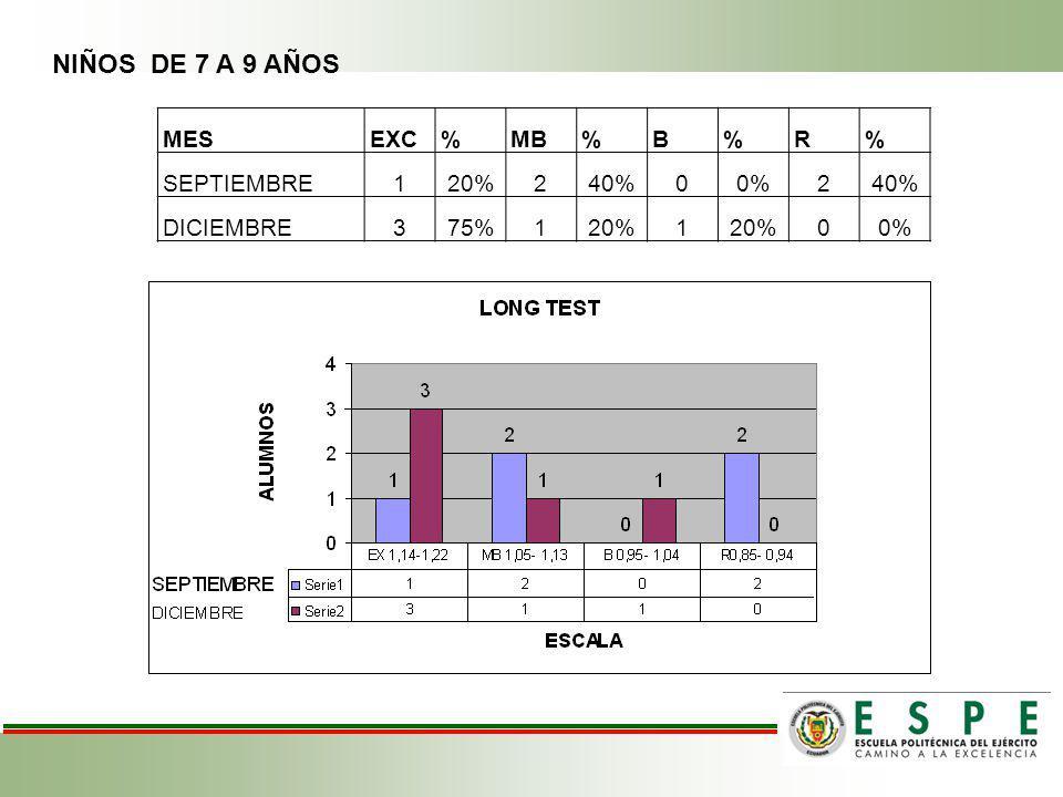 NIÑOS DE 7 A 9 AÑOS MESEXC%MB%B%R% SEPTIEMBRE120%240%00%240% DICIEMBRE375%120%1 00%