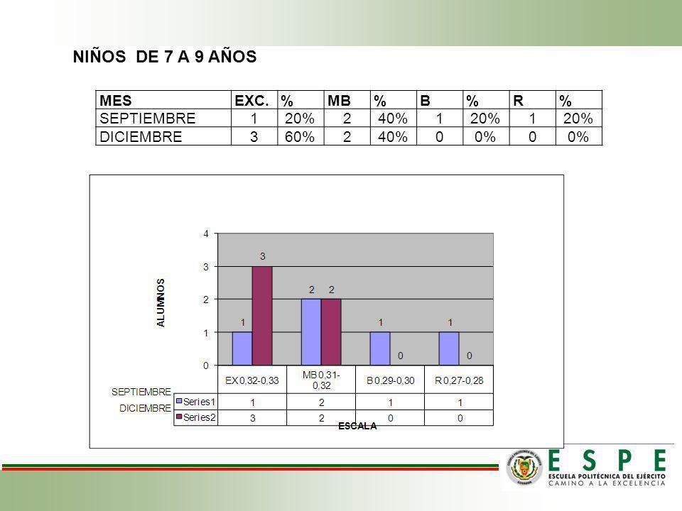 NIÑOS DE 7 A 9 AÑOS MESEXC.%MB%B%R% SEPTIEMBRE120%240%120%1 DICIEMBRE360%240%00%0