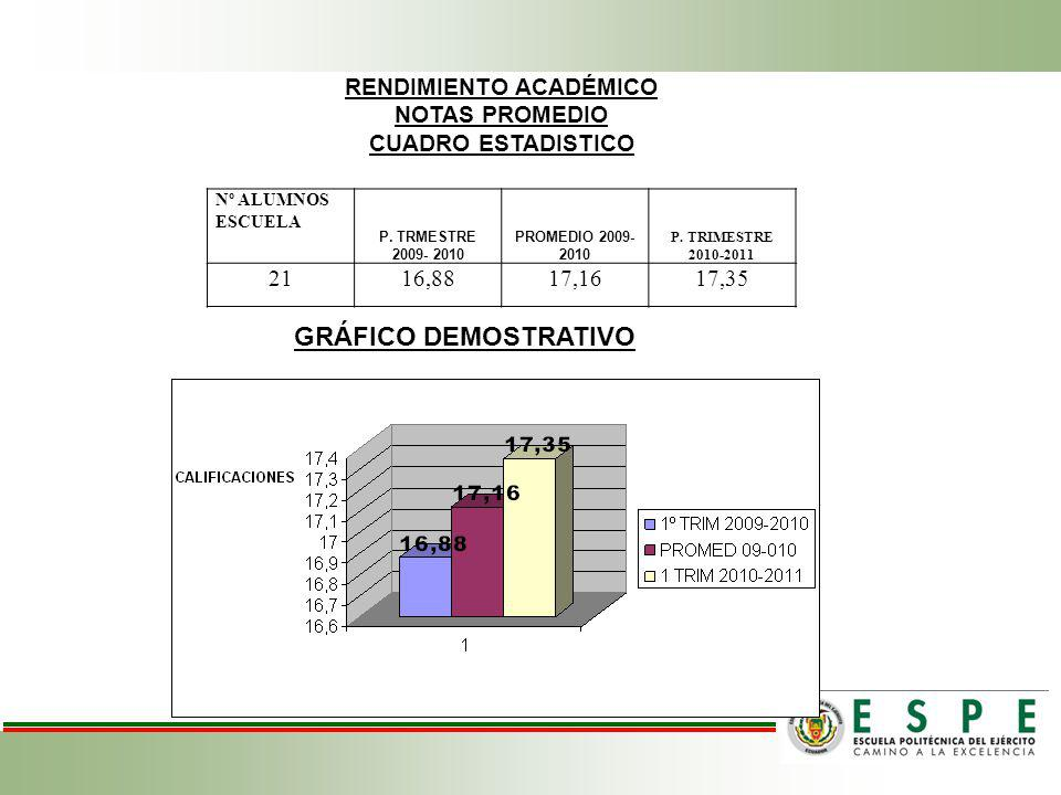 RENDIMIENTO ACADÉMICO NOTAS PROMEDIO CUADRO ESTADISTICO Nº ALUMNOS ESCUELA P.
