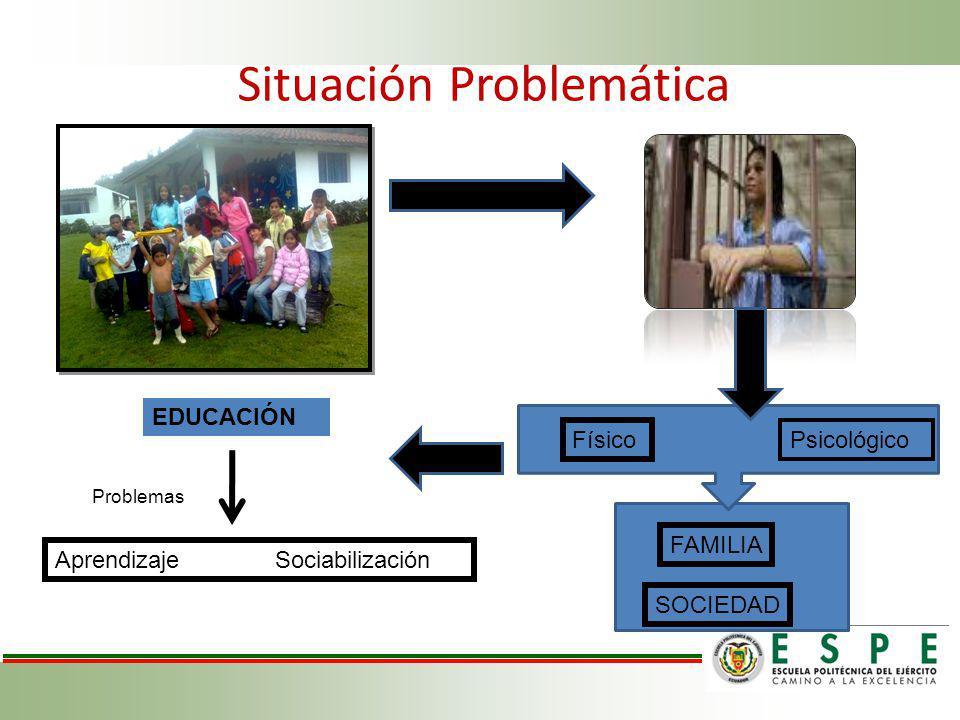 Situación Problemática Psicológico Físico SOCIEDAD FAMILIA EDUCACIÓN Aprendizaje Sociabilización Problemas