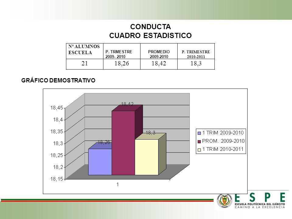 CONDUCTA CUADRO ESTADISTICO Nº ALUMNOS ESCUELA P.TRMESTRE 2009- 2010 PROMEDIO 2009-2010 P.