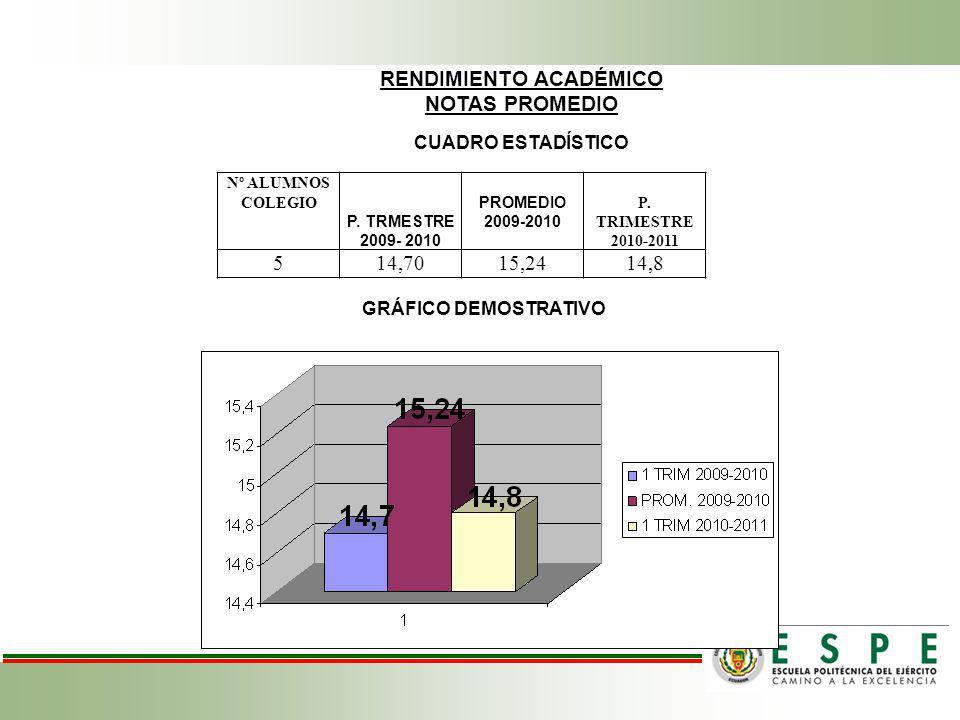 RENDIMIENTO ACADÉMICO NOTAS PROMEDIO CUADRO ESTADÍSTICO Nº ALUMNOS COLEGIO P.