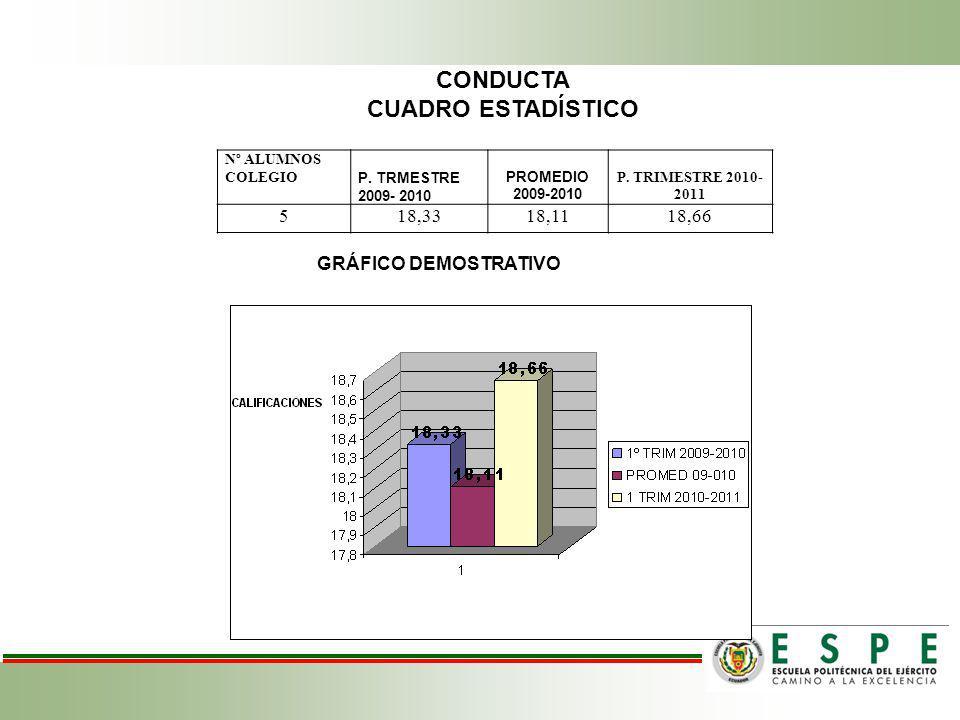 Nº ALUMNOS COLEGIO P.TRMESTRE 2009- 2010 PROMEDIO 2009-2010 P.