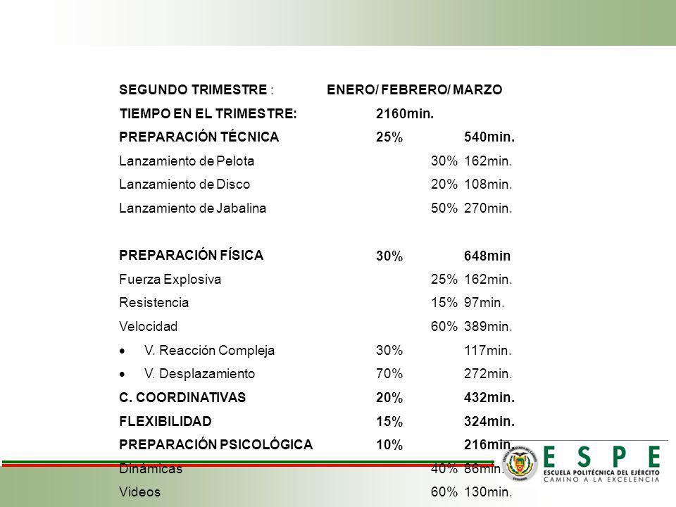 SEGUNDO TRIMESTRE : ENERO/ FEBRERO/ MARZO TIEMPO EN EL TRIMESTRE:2160min.