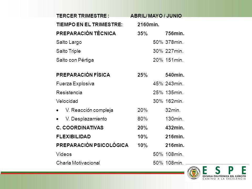 TERCER TRIMESTRE : ABRIL/ MAYO / JUNIO TIEMPO EN EL TRIMESTRE:2160min.