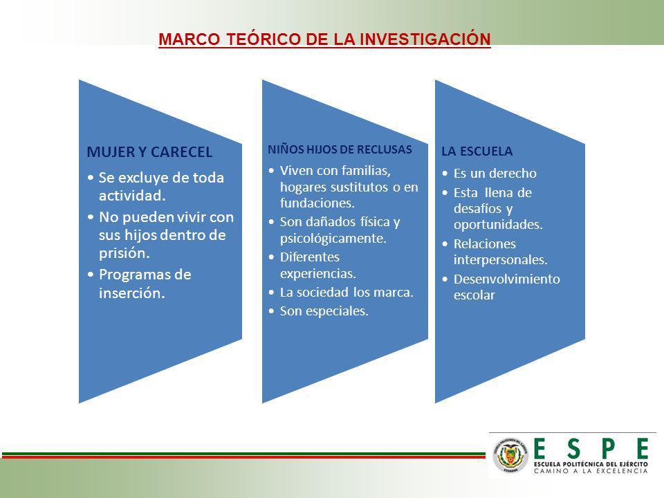 MARCO TEÓRICO DE LA INVESTIGACIÓN MUJER Y CARECEL Se excluye de toda actividad.