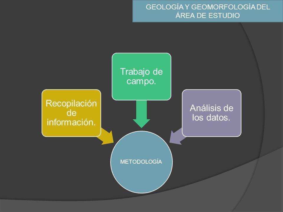 GEOLOGÍA Y GEOMORFOLOGÍA DEL ÁREA DE ESTUDIO METODOLOGÍA Recopilación de información. Trabajo de campo. Análisis de los datos.