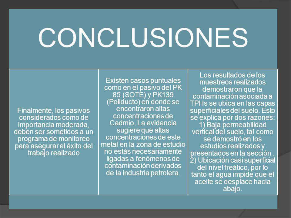 CONCLUSIONES Finalmente, los pasivos considerados como de Importancia moderada, deben ser sometidos a un programa de monitoreo para asegurar el éxito del trabajo realizado Existen casos puntuales como en el pasivo del PK 85 (SOTE) y PK139 (Poliducto) en donde se encontraron altas concentraciones de Cadmio.