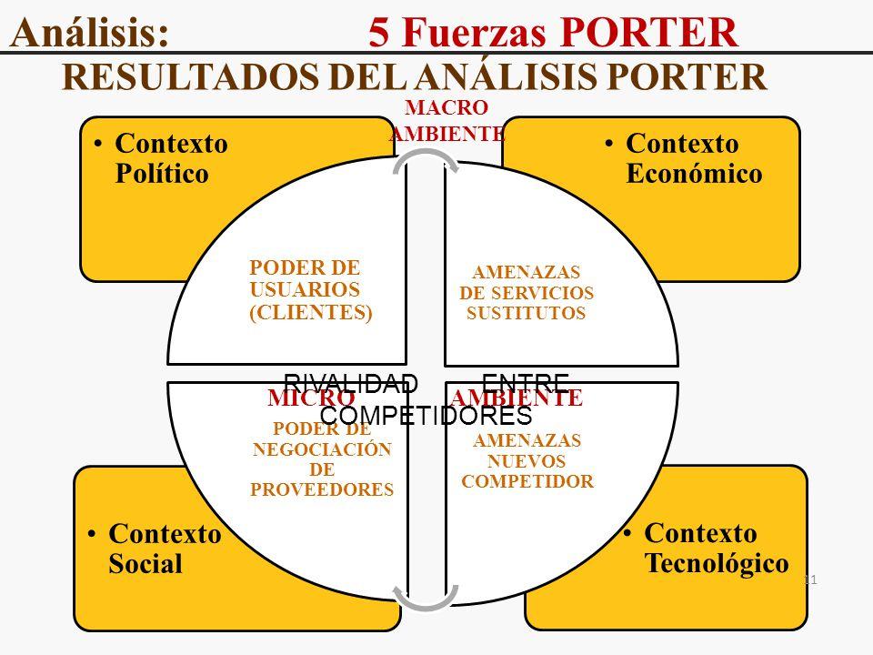Análisis: 5 Fuerzas PORTER RESULTADOS DEL ANÁLISIS PORTER Contexto Tecnológico Contexto Social Contexto Económico Contexto Político PODER DE USUARIOS (CLIENTES) AMENAZAS DE SERVICIOS SUSTITUTOS AMENAZAS NUEVOS COMPETIDOR PODER DE NEGOCIACIÓN DE PROVEEDORES MICRO AMBIENTE MACRO AMBIENTE RIVALIDAD ENTRE COMPETIDORES 11
