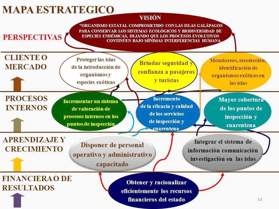 Proteger las islas de la introducción de organismos y especies exóticas Brindar seguridad y confianza a pasajeros y turistas Monitoreos, recolección, identificación de organismos exóticos en las islas Incrementar un sistema de valoración de procesos internos en los puntos de inspección Incremento de la eficacia y calidad de los servicios de inspección y cuarentena Integrar el sistema de información comunicación investigación en las islas Obtener y racionalizar eficientemente los recursos financieros del estado MAPA ESTRATEGICO CLIENTE O MERCADO PROCESOS INTERNOS APRENDIZAJE Y CRECIMIENTO FINANCIERA O DE RESULTADOS 14 Mayor cobertura de los puntos de inspección y cuarentena Disponer de personal operativo y administrativo capacitado VISIÓN ORGANISMO ESTATAL COMPROMETIDO CON LAS ISLAS GALÁPAGOS PARA CONSERVAR LOS SISTEMAS ECOLÓGICOS Y BIODIVERSIDAD DE ESPECIES ENDÉMICAS, DEJANDO QUE LOS PROCESOS EVOLUTIVOS CONTINÚEN BAJO MÍNIMAS INTERFERENCIAS HUMANA.