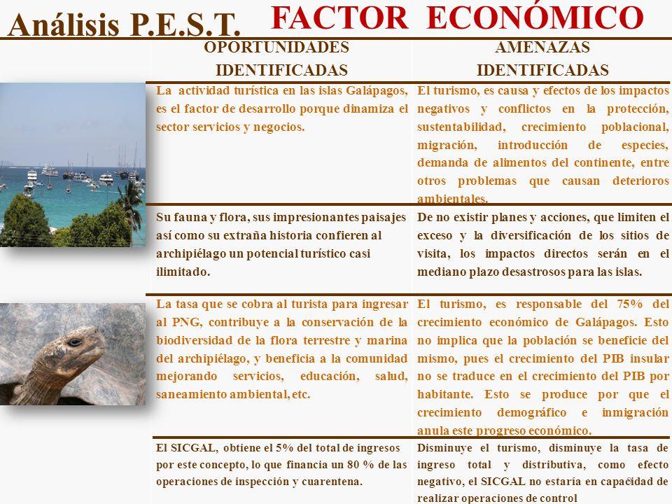 OPORTUNIDADES IDENTIFICADAS AMENAZAS IDENTIFICADAS La actividad turística en las islas Galápagos, es el factor de desarrollo porque dinamiza el sector