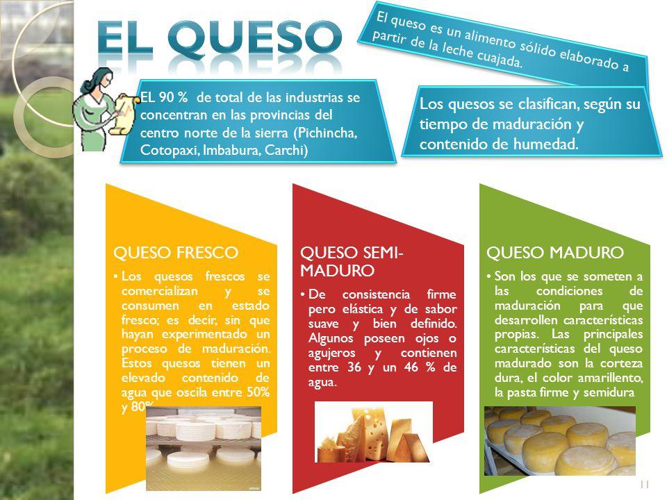 11 El queso es un alimento sólido elaborado a partir de la leche cuajada. QUESO FRESCO Los quesos frescos se comercializan y se consumen en estado fre