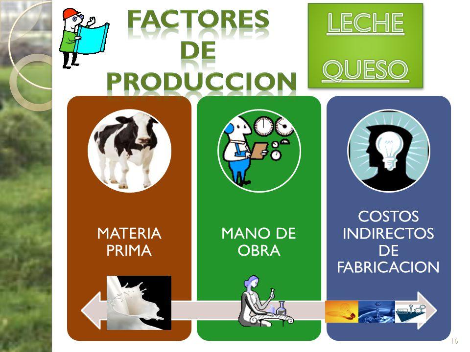 MATERIA PRIMA MANO DE OBRA COSTOS INDIRECTOS DE FABRICACION 16