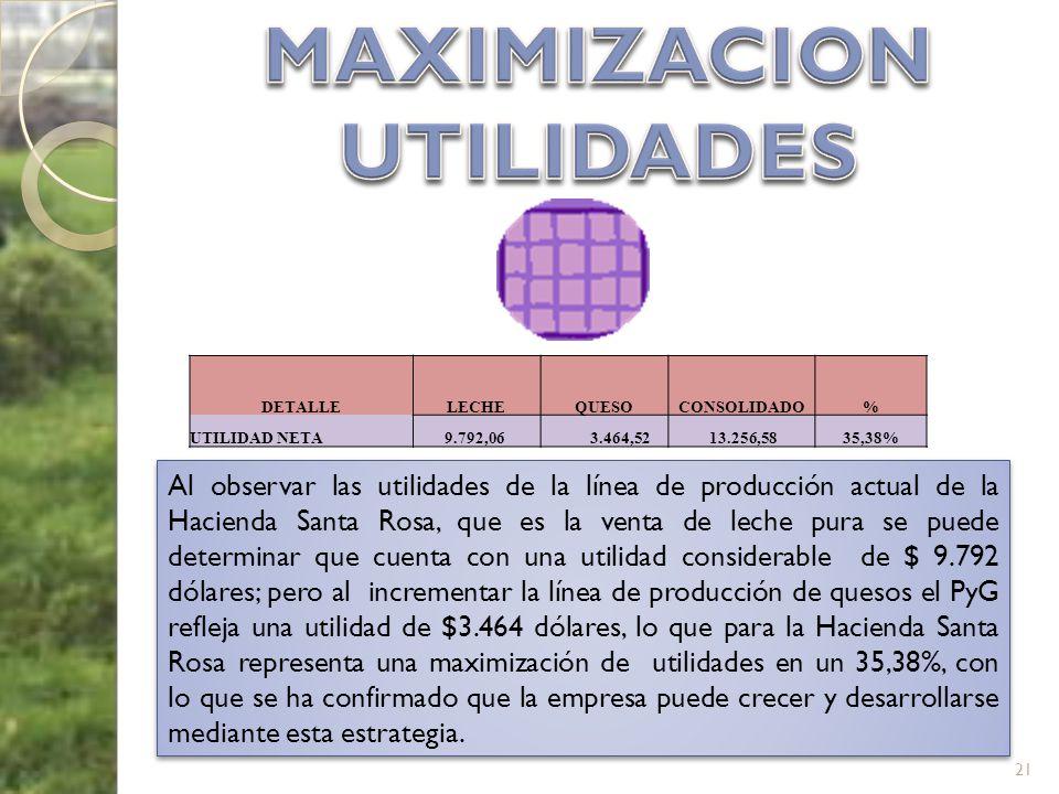 21 Al observar las utilidades de la línea de producción actual de la Hacienda Santa Rosa, que es la venta de leche pura se puede determinar que cuenta