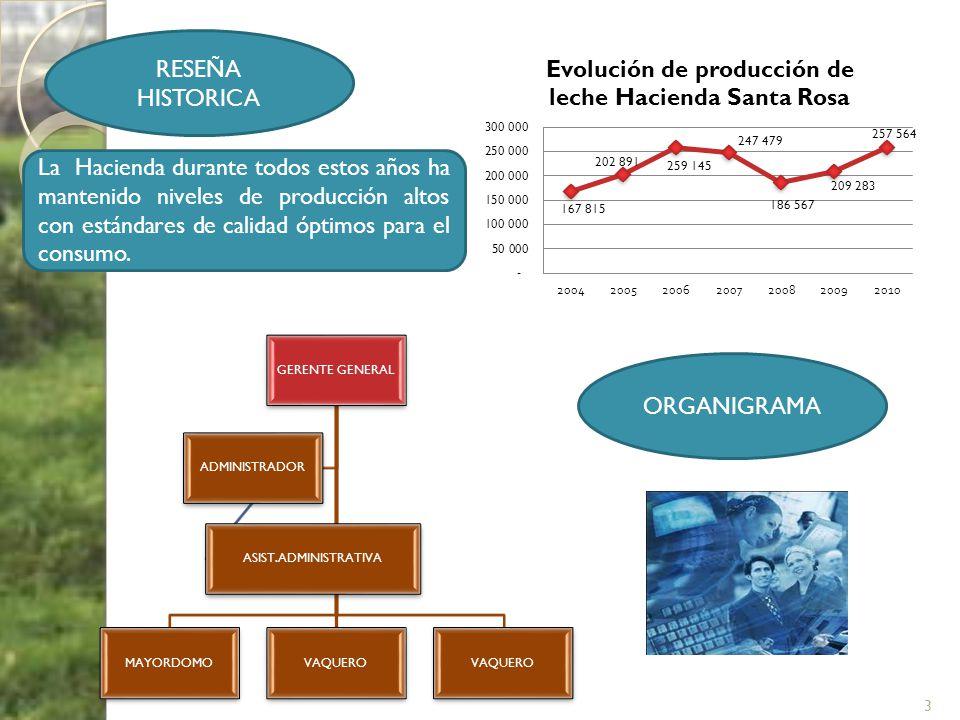 RESEÑA HISTORICA La Hacienda durante todos estos años ha mantenido niveles de producción altos con estándares de calidad óptimos para el consumo. ORGA