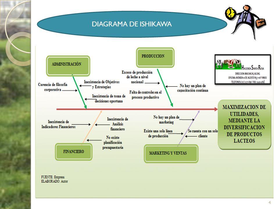 DIAGRAMA DE ISHIKAWA 4