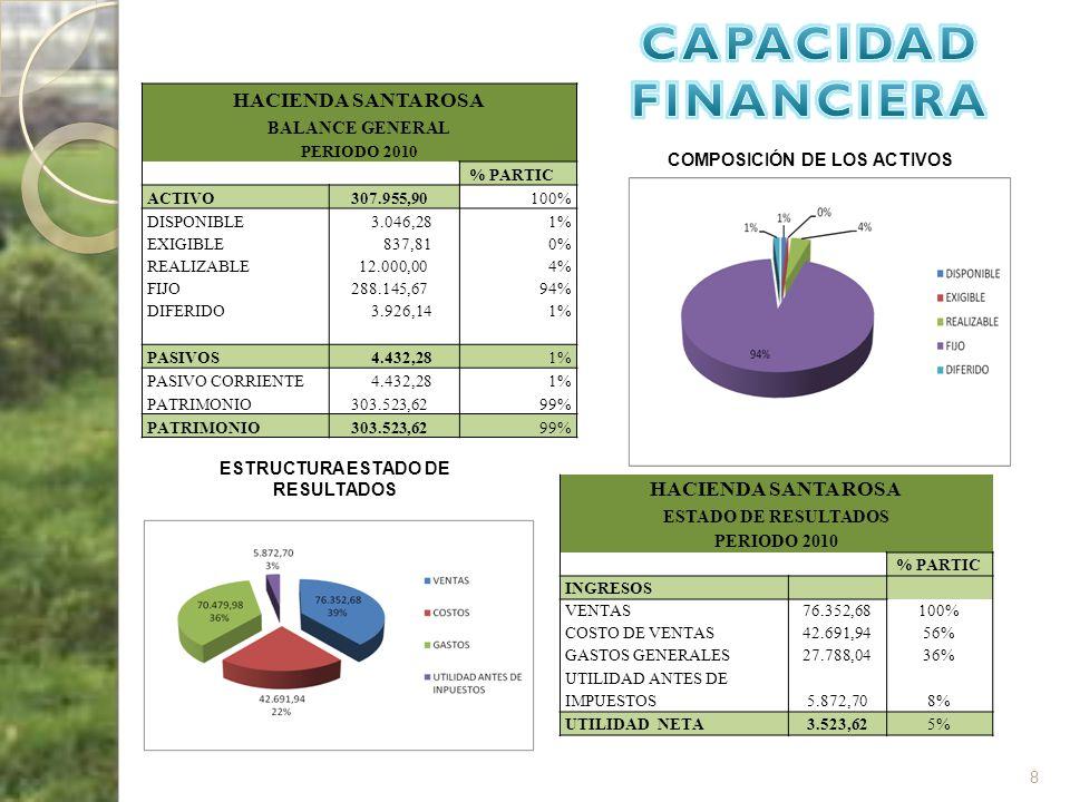 8 HACIENDA SANTA ROSA BALANCE GENERAL PERIODO 2010 % PARTIC ACTIVO 307.955,90100% DISPONIBLE 3.046,281% EXIGIBLE 837,810% REALIZABLE 12.000,004% FIJO