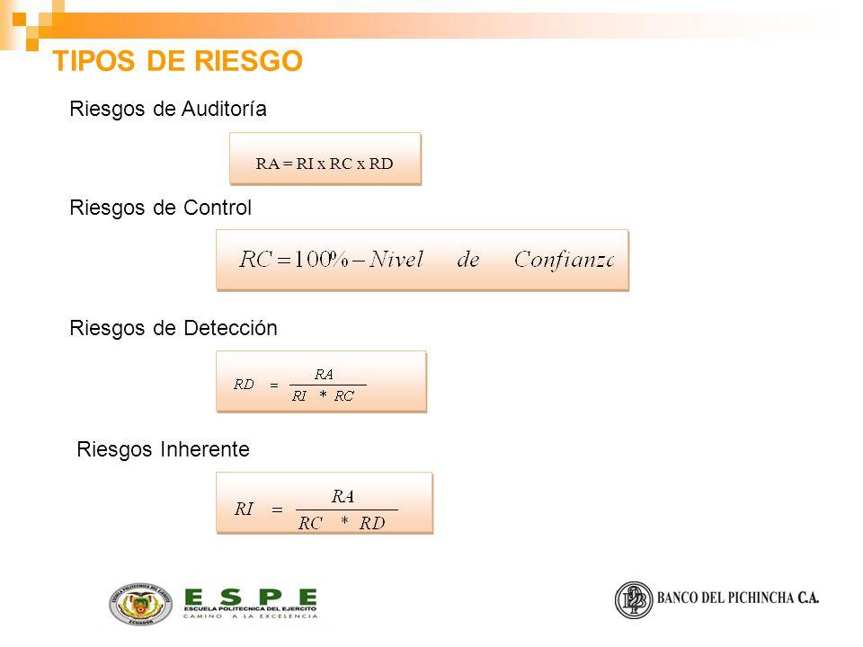TIPOS DE RIESGO Riesgos de Auditoría RA = RI x RC x RD Riesgos de Control Riesgos de Detección Riesgos Inherente