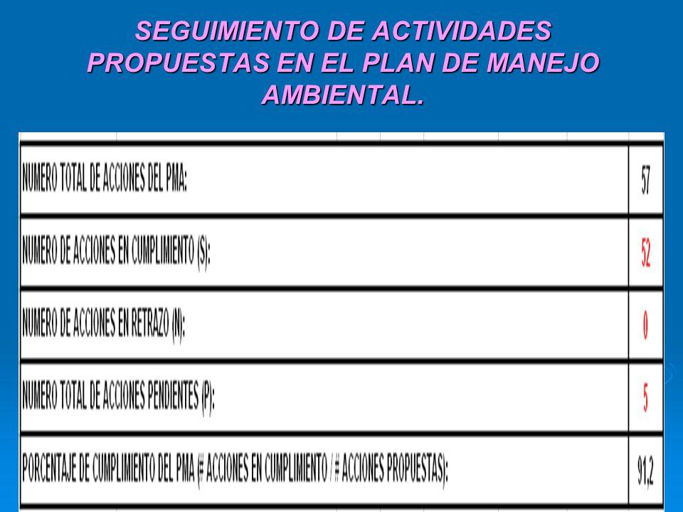 SEGUIMIENTO DE ACTIVIDADES PROPUESTAS EN EL PLAN DE MANEJO AMBIENTAL.