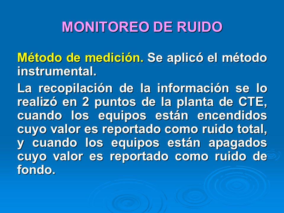 MONITOREO DE RUIDO Método de medición. Se aplicó el método instrumental. La recopilación de la información se lo realizó en 2 puntos de la planta de C