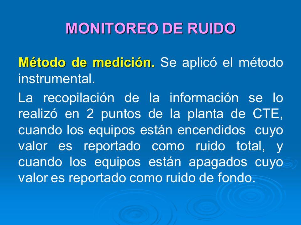 MONITOREO DE RUIDO Método de medición. Método de medición. Se aplicó el método instrumental. La recopilación de la información se lo realizó en 2 punt