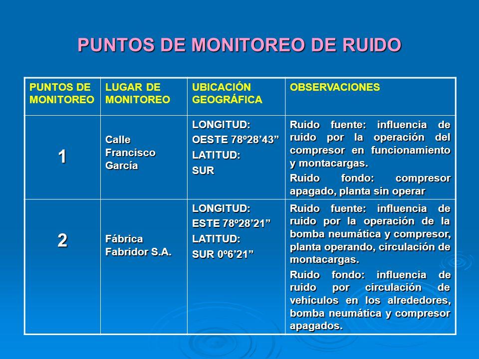 PUNTOS DE MONITOREO DE RUIDO PUNTOS DE MONITOREO LUGAR DE MONITOREO UBICACIÓN GEOGRÁFICA OBSERVACIONES 1 Calle Francisco García LONGITUD: OESTE 78º284
