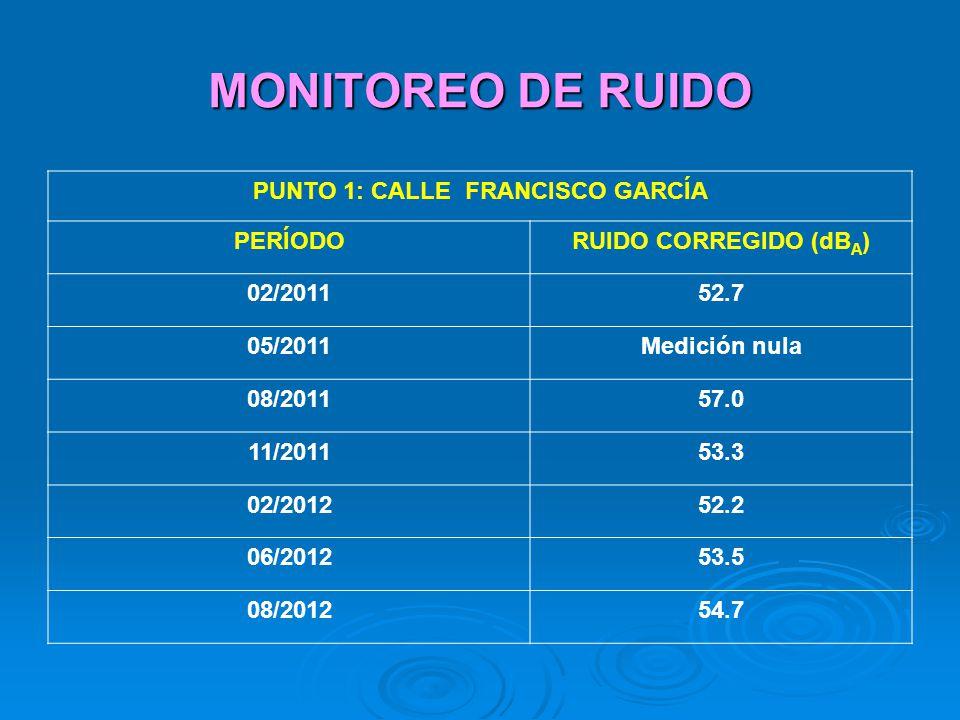 MONITOREO DE RUIDO PUNTO 1: CALLE FRANCISCO GARCÍA PERÍODORUIDO CORREGIDO (dB A ) 02/201152.7 05/2011Medición nula 08/201157.0 11/201153.3 02/201252.2