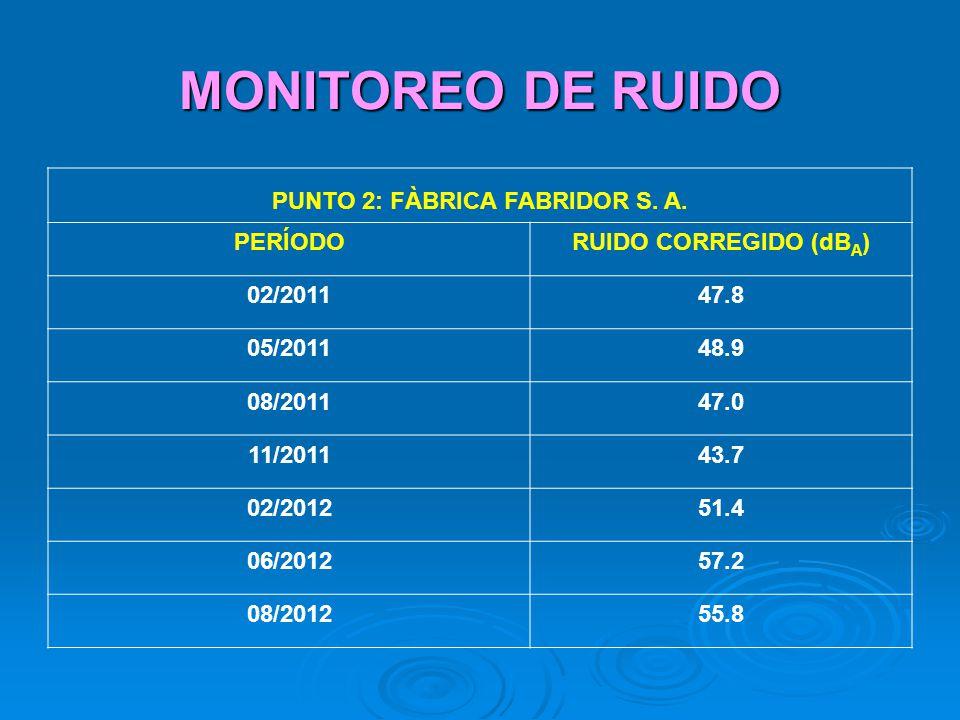 MONITOREO DE RUIDO PUNTO 2: FÀBRICA FABRIDOR S. A. PERÍODORUIDO CORREGIDO (dB A ) 02/201147.8 05/201148.9 08/201147.0 11/201143.7 02/201251.4 06/20125