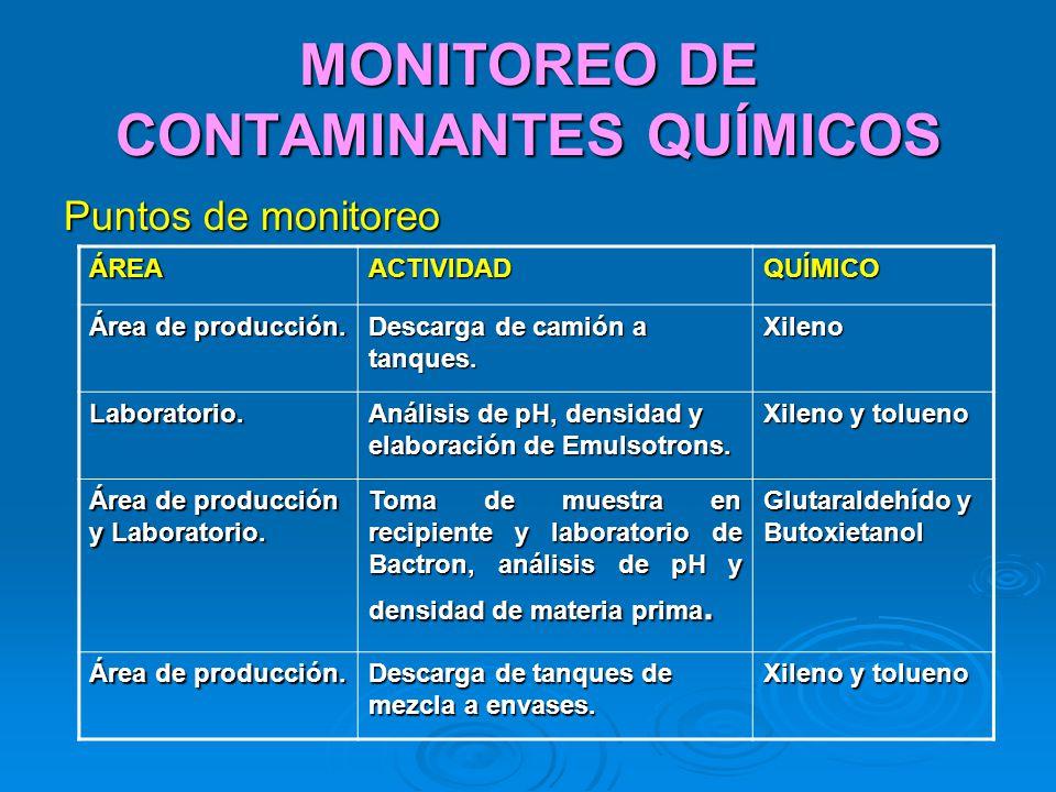 MONITOREO DE CONTAMINANTES QUÍMICOS Puntos de monitoreo ÁREAACTIVIDADQUÍMICO Área de producción. Descarga de camión a tanques. Xileno Laboratorio. Aná