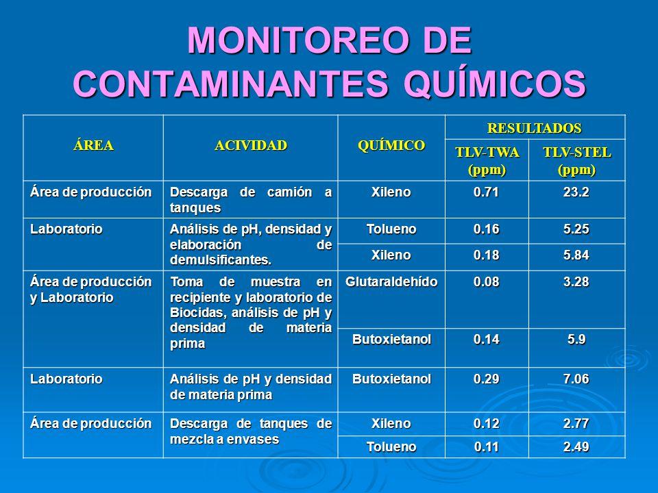 MONITOREO DE CONTAMINANTES QUÍMICOS ÁREAACIVIDADQUÍMICORESULTADOS TLV-TWA (ppm) TLV-STEL (ppm) Área de producción Descarga de camión a tanques Xileno0