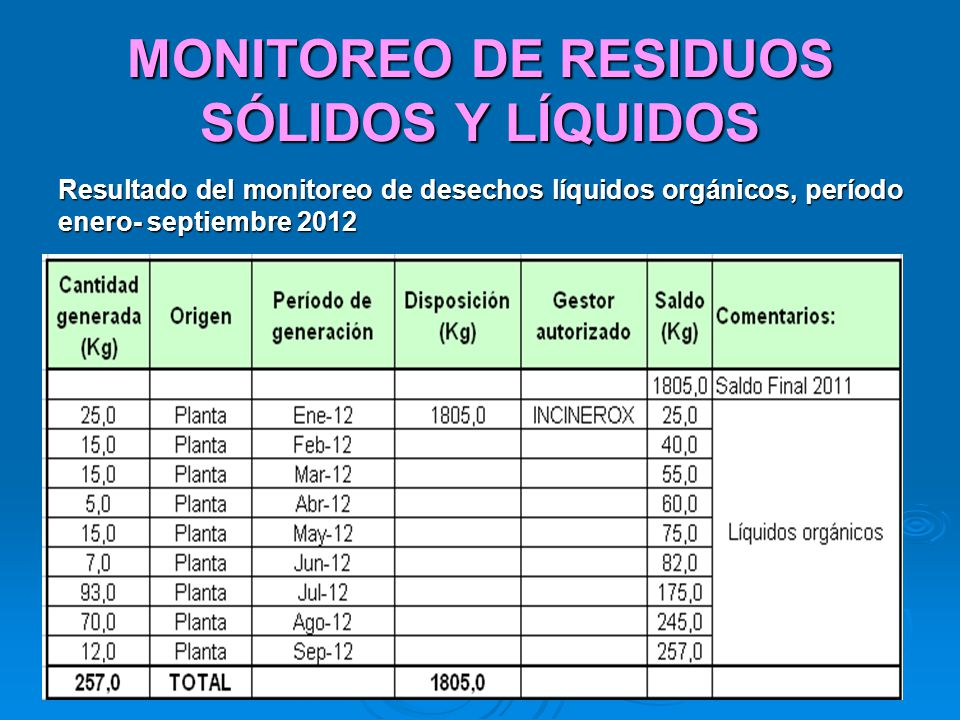 MONITOREO DE RESIDUOS SÓLIDOS Y LÍQUIDOS Resultado del monitoreo de desechos líquidos orgánicos, período enero- septiembre 2012